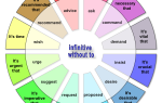 Сослагательное наклонение в английском (The Subjunctive Mood): правила образования и временные формы