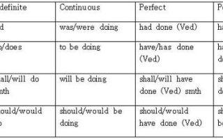 Видовременные формы глагола в английском языке: таблица и примеры употребления