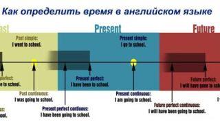 Статьи о грамматических временах в английском языке