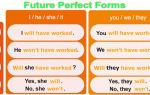 Future Perfect – будущее совершенное время: правила образования, формы, применение