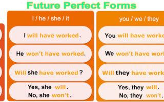 Future Perfect — будущее совершенное время: правила образования, формы, применение
