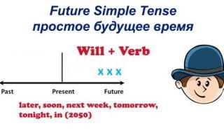 Future Simple — будущее простое время в английском языке