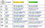Правила чтения английского языка для начинающих: таблица букв и дифтонгов с транскрипционными значками