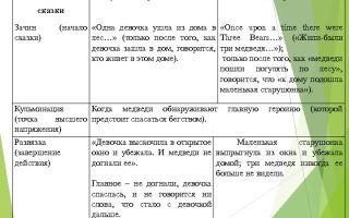 Русские сказки на английском языке: популярные сказки, советы и рекомендации по изучению