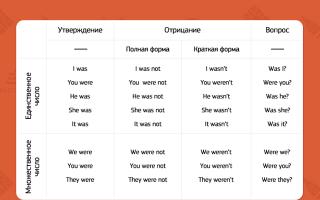 Глагол to be в английском языке: значение, виды и правила употребления