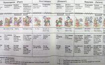 Принцип формирования временных форм в английском языке и самая наглядная таблица с примерами