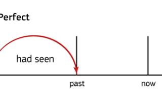 Past Perfect — ситуации употребления и правила образования прошедшего совершенного времени