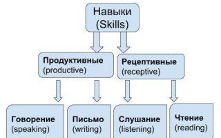 Выучить английский для работы