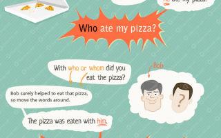 Как используются вопросительные местоимения в английском языке (interrogative pronouns)?