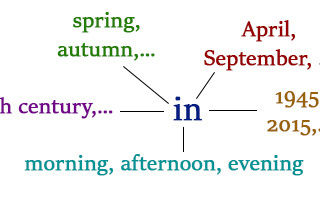 Предлоги времени в английском языке (prepositions of time): разбор правил и исключений