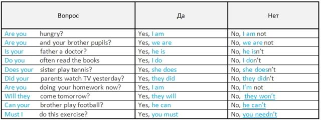 Утвердительные предложения в английском языке с примерами и таблицами