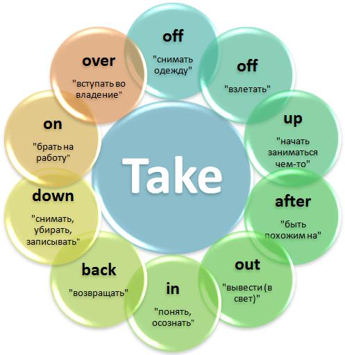 Фразовый глагол give: многообразие сочетаний и значений