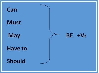 Future simple passive: построение конструкций и примеры предложений