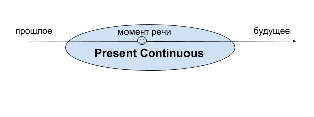 Present continuous примеры построения и применения предложений