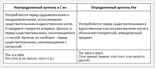 Артикли в английском языке (articles) - основные правила их использования