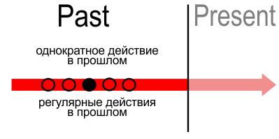 Past Continuous слова указатели
