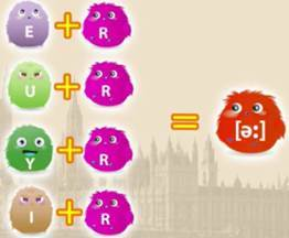 Английские буквосочетания – английский для детей в простых объяснениях