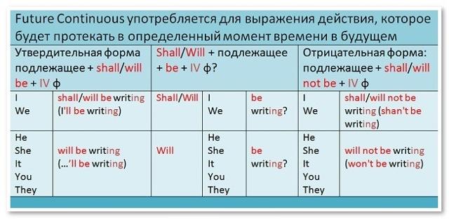 Будущее время в английском языке: разновидности, образование