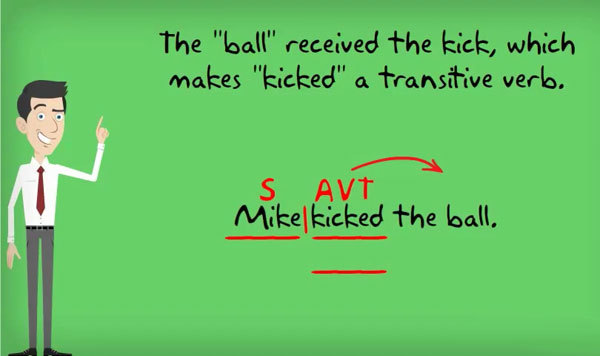 Переходные и непереходные глаголы в английском языке: что это такое + списки слов