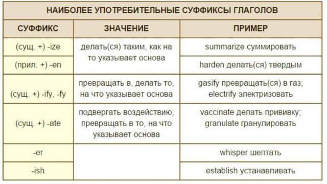Какие бывают формы глаголов в английском языке, таблица обазования