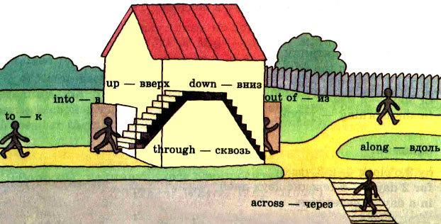 Глаголы с предлогами в английском языке, таблица и примеры