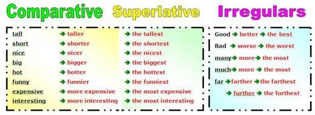 Исключения в степени сравнения прилагательных в английском языке. Правила, таблицы