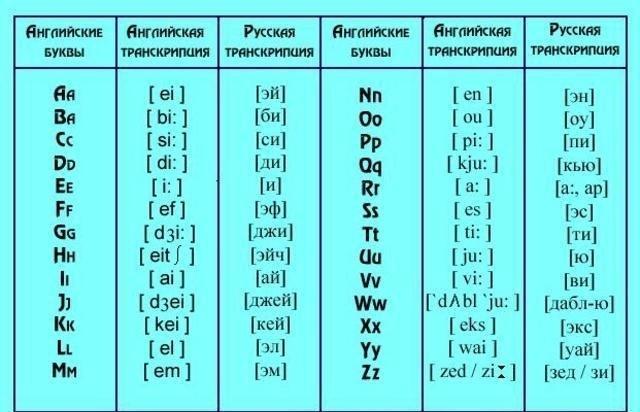 Произношение английских слов: отличие английских звуков от русских