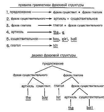 Английские предложения с переводом