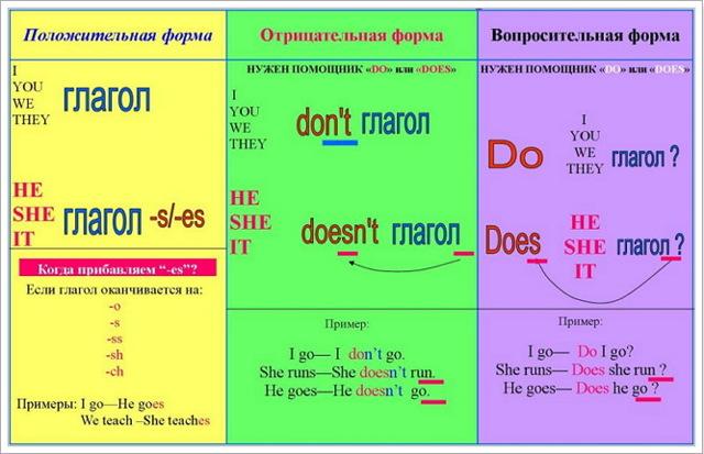 Present simple таблица для изучения употребления и построения конструкций