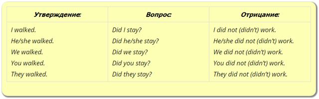 Вопросы в прошедшем времени в английском языке: конструкции, схемы и примеры