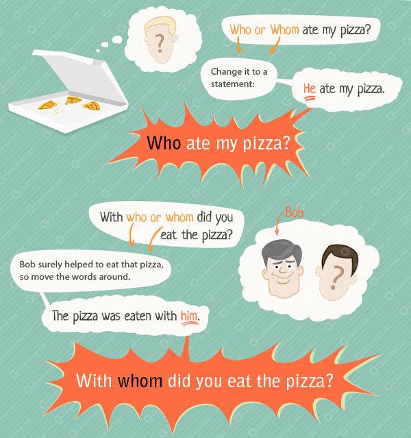 Вопросительные местоимения в английском языке (interrogative pronouns)