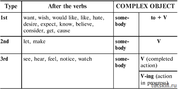 Complex object: состав, сочетания, примеры употребления и важные нюансы