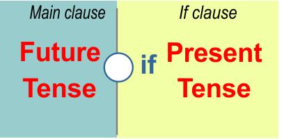 Условные предложения в английском языке: правила образования конструкций
