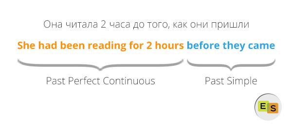 Past Perfect Continuous - прошедшее совершенное длительное время: правила, употребление