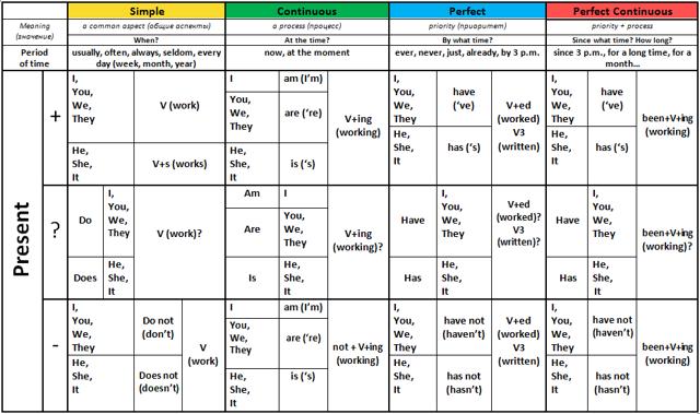 Времена в английском языке: таблицы с примерами