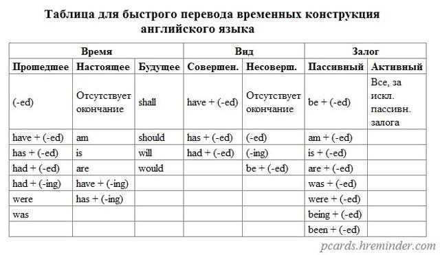 Времена в английском языке для чайников: простое объяснение каждого аспекта
