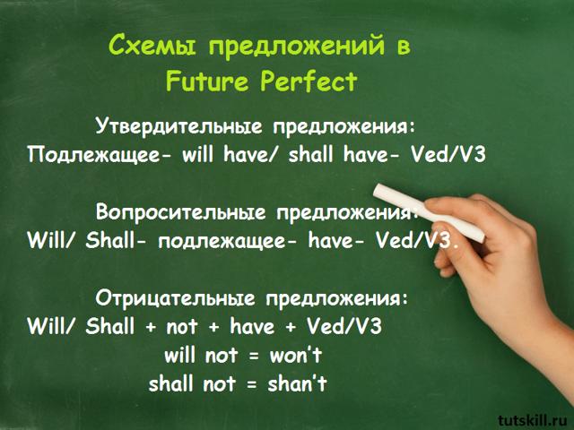 Future perfect примеры составления и употребления предложений + маркеры времени
