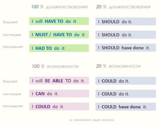Модальные глаголы в английском языке: правила, особенности, примеры