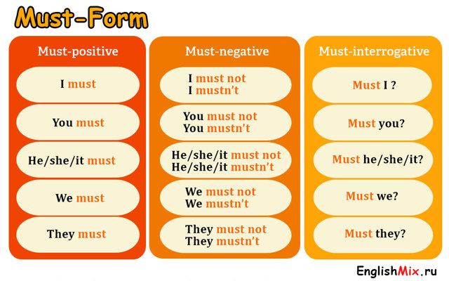 Модальный глагол must: что и как им можно обозначить