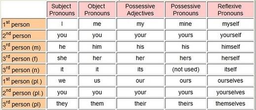 Притяжательные местоимения (Possessive pronouns): классификация, употребление, примеры