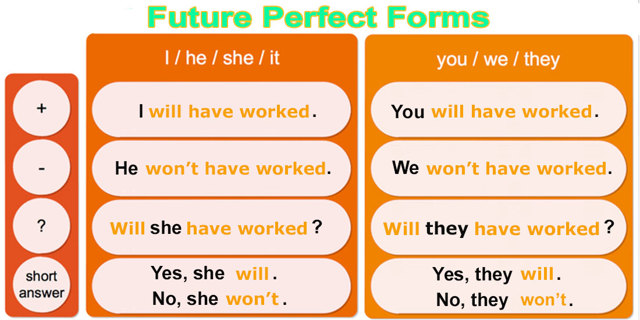 Future Perfect - будущее совершенное время: правила образования, формы, применения