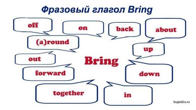 Фразовый глагол Bring - перевод, варианты употребления