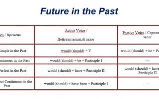 Future in the Past: формы, виды и способы образования