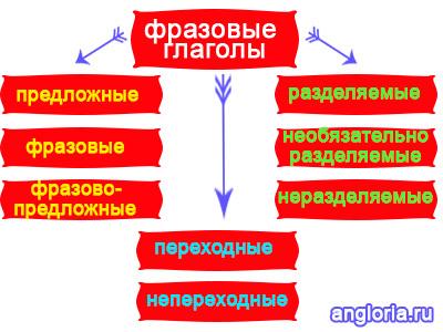 Составные глаголы в английском языке: классификация, примеры, таблицы