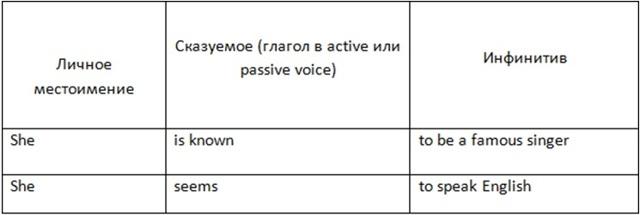 Complex subject: состав, перечень глаголов и случаи употребления