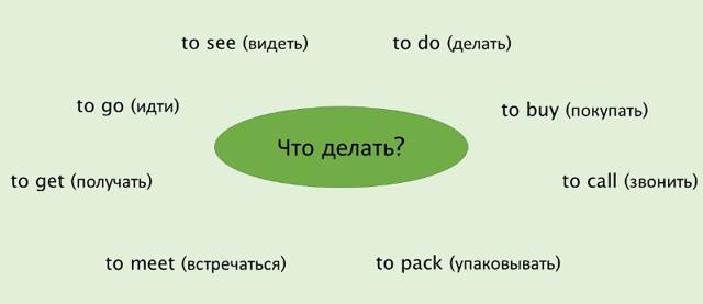 Инфинитив в английском языке: полный разбор начальной формы глагола