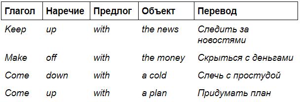 Знакомимся с фразовым глаголом to set
