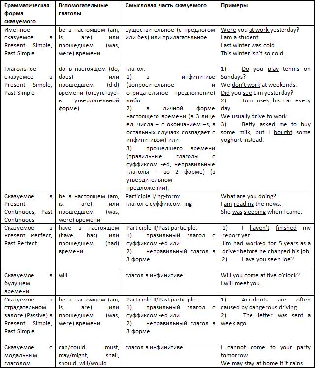 Примеры утвердительных предложений: вопросительные, побудительные, повествовательные
