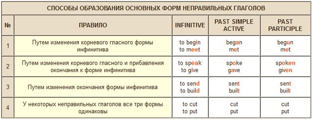 Глаголы прошедшего времени в английском языке: таблица, примеры, исключения