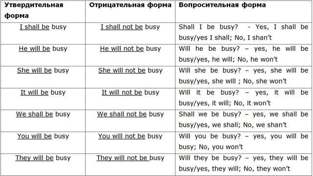 Глагол to be в английском языке: значение, виды, правила употребления